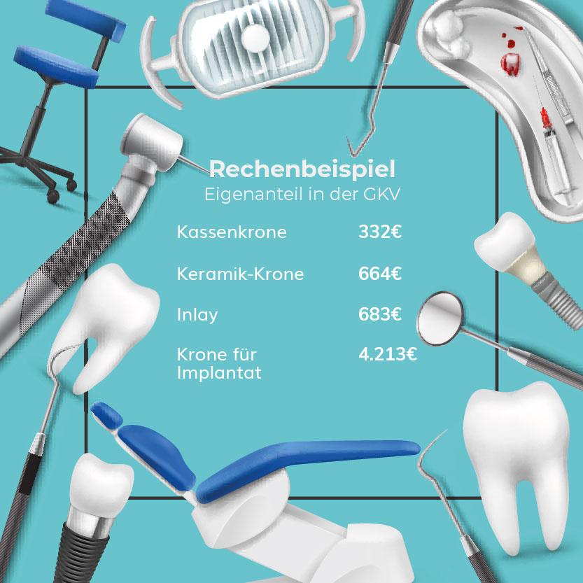 Stiftung Warentest Zahnzusatzversicherung 2021: Rechenbeispiel Eigenanteil für Zahnersatz